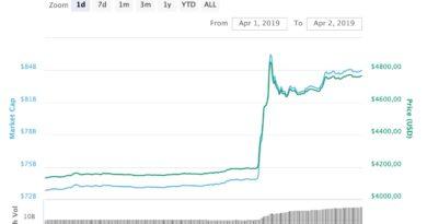 La valeur du BITCOIN a pris +20% en une heure !